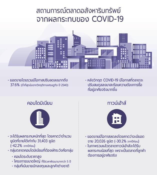 สถานการณ์และแนวโน้มตลาดอสังหาริมทรัพย์ปี 2563 จากผลกระทบวิกฤติ COVID-19